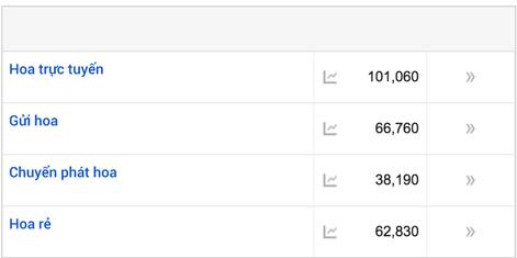 Viết nội dung được nhắm mục tiêu với Google Keyword Planner